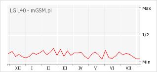 Wykres zmian popularności telefonu LG L40