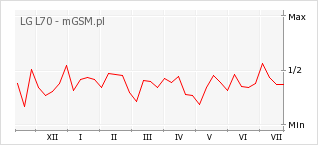 Wykres zmian popularności telefonu LG L70