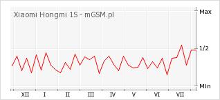 Wykres zmian popularności telefonu Xiaomi Hongmi 1S