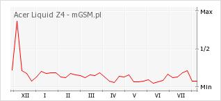 Wykres zmian popularności telefonu Acer Liquid Z4