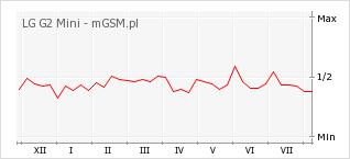 Wykres zmian popularności telefonu LG G2 Mini