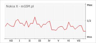 Wykres zmian popularności telefonu Nokia X