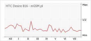 Wykres zmian popularności telefonu HTC Desire 816