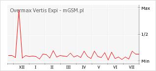Overmax Vertis Expi Dane Techniczne Telefonu Mgsm Pl