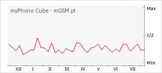 Wykres zmian popularności telefonu myPhone Cube