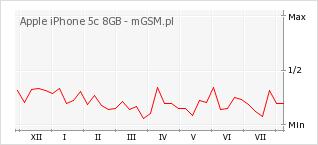 Wykres zmian popularności telefonu Apple iPhone 5c 8GB