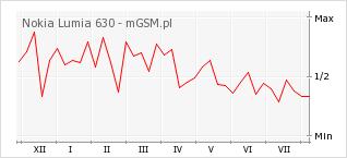 Wykres zmian popularności telefonu Nokia Lumia 630