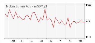Wykres zmian popularności telefonu Nokia Lumia 635