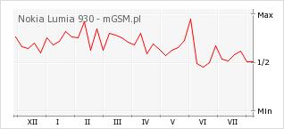 Wykres zmian popularności telefonu Nokia Lumia 930
