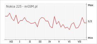 Wykres zmian popularności telefonu Nokia 225