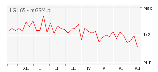 Wykres zmian popularności telefonu LG L65
