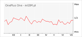 Wykres zmian popularności telefonu OnePlus One