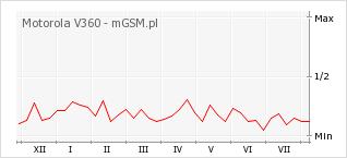 Wykres zmian popularności telefonu Motorola V360