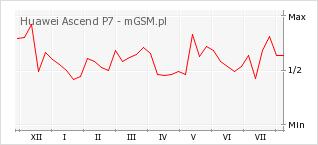 Wykres zmian popularności telefonu Huawei Ascend P7