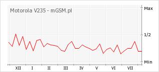 Wykres zmian popularności telefonu Motorola V235