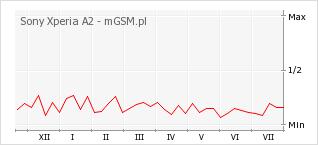 Wykres zmian popularności telefonu Sony Xperia A2