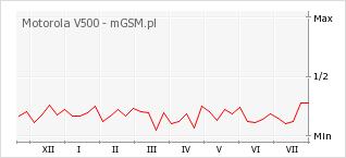Wykres zmian popularności telefonu Motorola V500