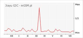 Wykres zmian popularności telefonu Jiayu G3C