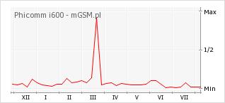 Wykres zmian popularności telefonu Phicomm i600