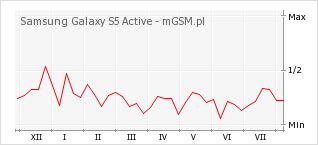 Wykres zmian popularności telefonu Samsung Galaxy S5 Active