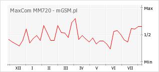 Wykres zmian popularności telefonu MaxCom MM720