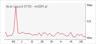 Wykres zmian popularności telefonu Acer Liquid E700
