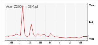 Wykres zmian popularności telefonu Acer Z200