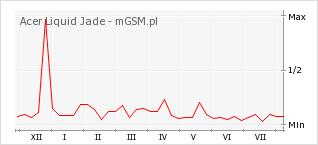 Wykres zmian popularności telefonu Acer Liquid Jade