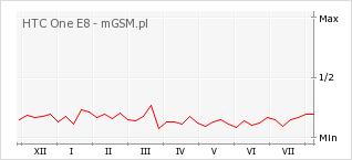 Wykres zmian popularności telefonu HTC One E8