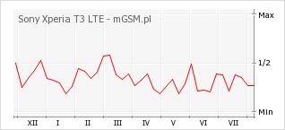 Wykres zmian popularności telefonu Sony Xperia T3 LTE