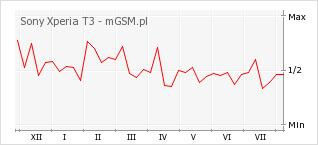 Wykres zmian popularności telefonu Sony Xperia T3