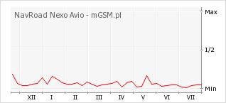 Wykres zmian popularności telefonu NavRoad Nexo Avio