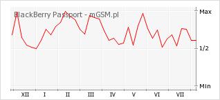 Wykres zmian popularności telefonu BlackBerry Passport