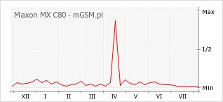 Wykres zmian popularności telefonu Maxon MX C80