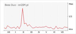 Wykres zmian popularności telefonu Beex Duo