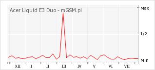 Wykres zmian popularności telefonu Acer Liquid E3 Duo