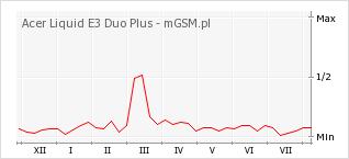 Wykres zmian popularności telefonu Acer Liquid E3 Duo Plus