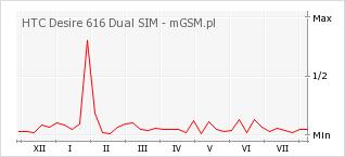 Wykres zmian popularności telefonu HTC Desire 616 Dual SIM