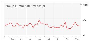 Wykres zmian popularności telefonu Nokia Lumia 530