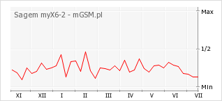 Wykres zmian popularności telefonu Sagem myX6-2