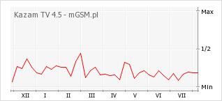 Wykres zmian popularności telefonu Kazam TV 4.5