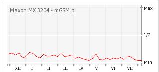 Wykres zmian popularności telefonu Maxon MX 3204