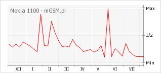 Wykres zmian popularności telefonu Nokia 1100