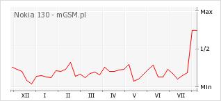 Wykres zmian popularności telefonu Nokia 130