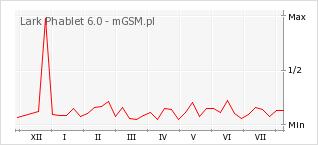 Wykres zmian popularności telefonu Lark Phablet 6.0