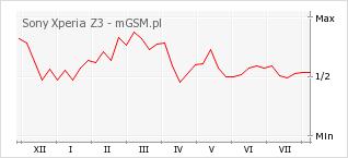 Wykres zmian popularności telefonu Sony Xperia Z3