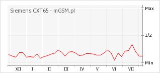 Wykres zmian popularności telefonu Siemens CXT65