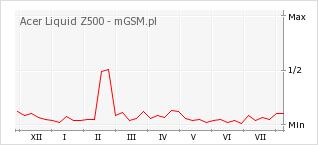 Wykres zmian popularności telefonu Acer Liquid Z500