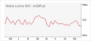 Wykres zmian popularności telefonu Nokia Lumia 830