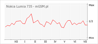 Wykres zmian popularności telefonu Nokia Lumia 735